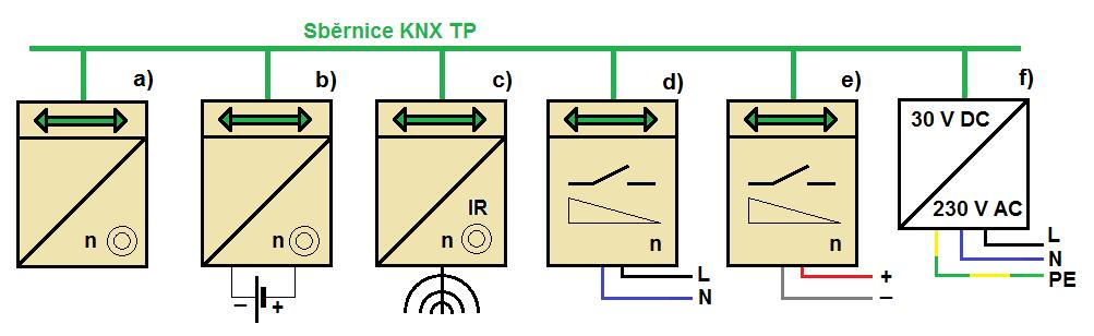 Bezpečný způsob připojení propojovacích kabelů